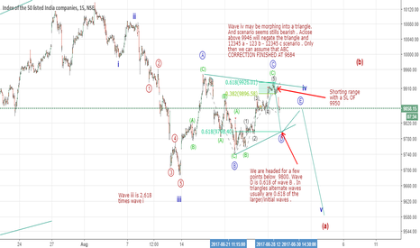 NIFTY: Update of the earlier chart . SL 9930