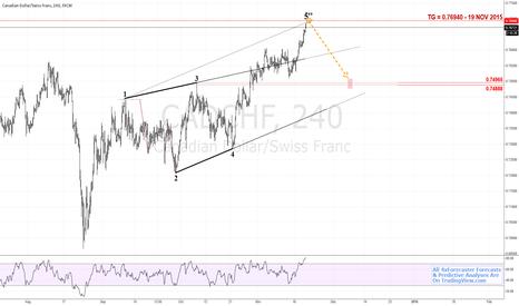CADCHF: $CAD v $CHF - Geo Eyes 0.74965 | #BOC #SNB #Loonie #franc #Forex