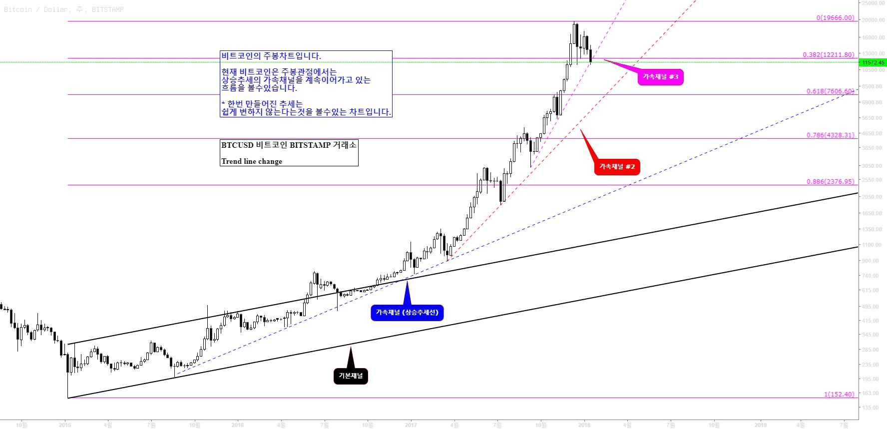 BTCUSD / Bitcoin / 비트코인 차트 패턴 분석 가격대응