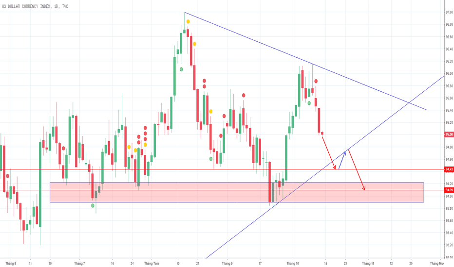 DXY: USD giảm mạnh 1 đến 2 tuần tới.