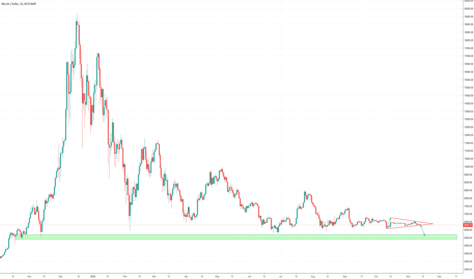 BTCUSD: Bitcoin Daily Update (day 254)