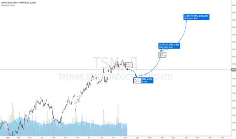 TSM: TSMC на коне