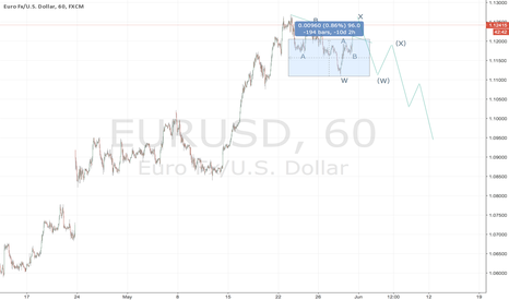 EURUSD: stop in 1.13