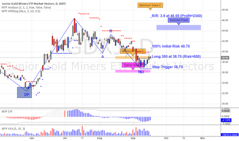GDXJ: One to Watch