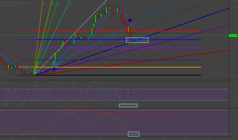USDJPY: Beautiful Example of Currency Divergency