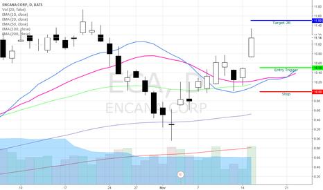 ECA: ECA Bullish Swing Trade