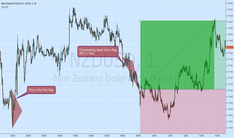 NZDUSD: NZDUSD Compression into flag