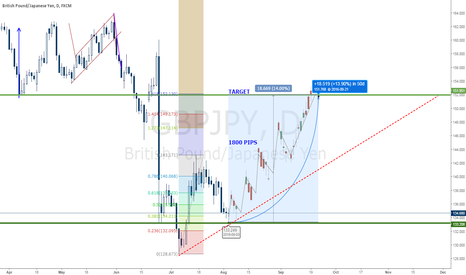 GBPJPY: GBPJPY LONG TERM PLAN - 1800 PIPS