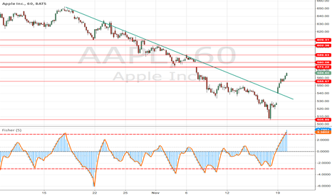 AAPL: APPLE headed to 608-609 ?