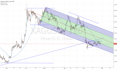 XAGUSD: $XAGUSD  $silver  big move is coming; I think down