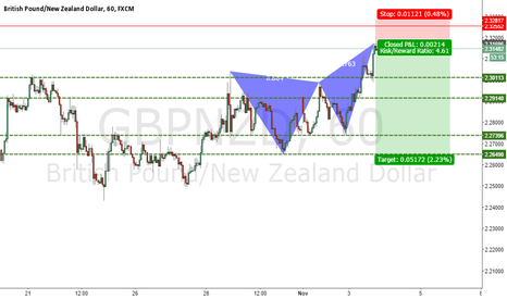 GBPNZD: GBPNZD BEARISH BUTTERFLY COMPLETED PATTERN