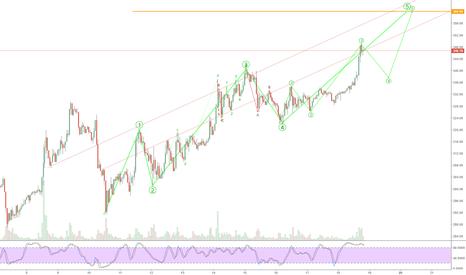 ETHUSD: Short term ETH top possibility