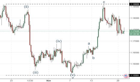 EURUSD: EUR/USD : analyse des vagues