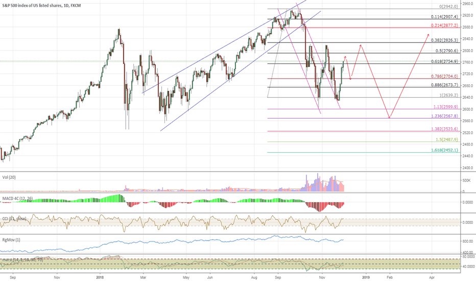 SPX500: A Santa Rally Most Likely, But A Muted One Probably