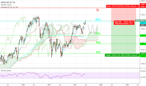 NI225: SELL OPPORTUNITY OF NIKKEI 255