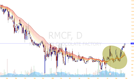 RMCF: RMCF reaches its bottom