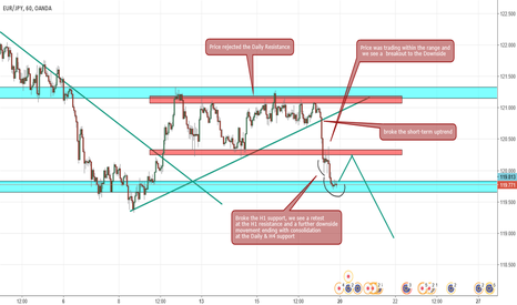 EURJPY: EURJPY technical Analysis