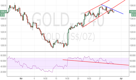 GOLD: Gold looks heavy, expecting a sell-off
