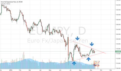 EURJPY: Trade Preview: EURJPY