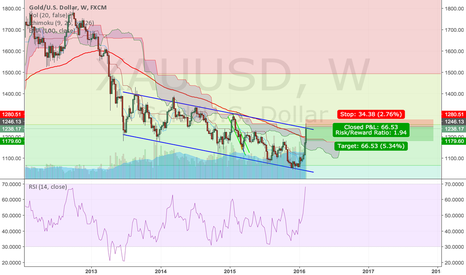 XAUUSD: Gold Testing Upper Bound