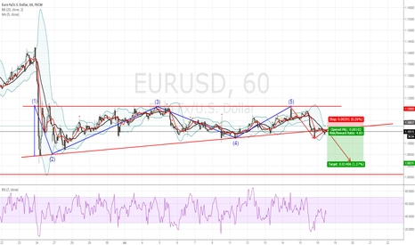 EURUSD: eurusd watch out for the breakout !!!