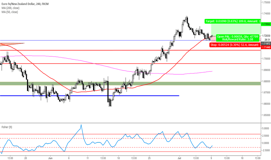 EURNZD: 1.7160 support price is holding on this level