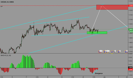 EURAUD: EURAUD- POTENTIAL BUY OPPORTUNITY