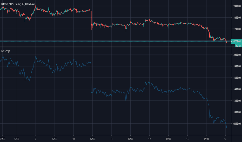 Trading Strategies, Signals and Technical Indicators — TradingView