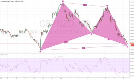 GBPNZD: $GBPNZD Bullish Bat H1 Intraday