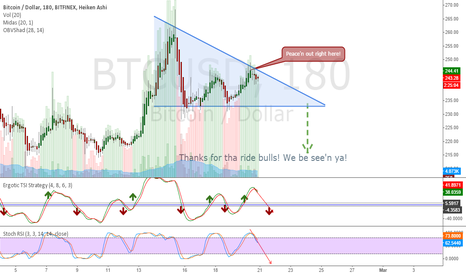 BTCUSD: Bull ride is over, Time to hop on the short bus!