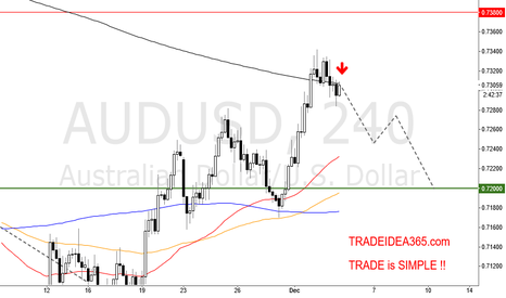 AUDUSD: AUDUSD is JUST SELL