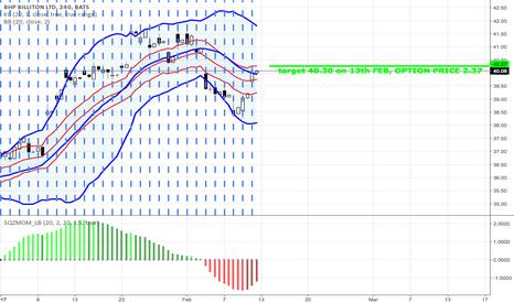 BHP: BHP Climbing to upper bollinger