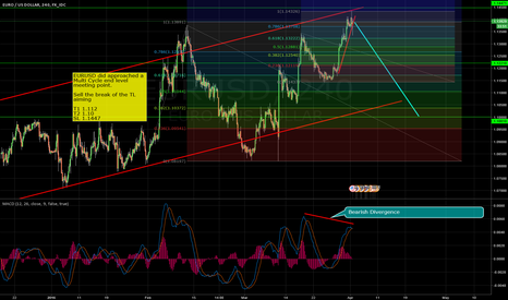EURUSD: EURUSD Sell Idea, Multi Cycle Meetinpoint reached.