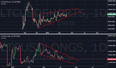 LTCUSDLONGS: What are the next moves Ltc shorts and longs