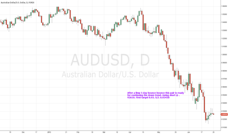 AUDUSD: Trend to resume after limp bounce