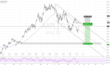 AAPL: aapl ( #apple ) short from 103.64