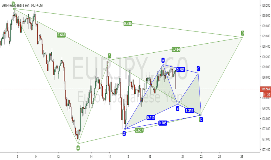 EURJPY: Gartley Pattern