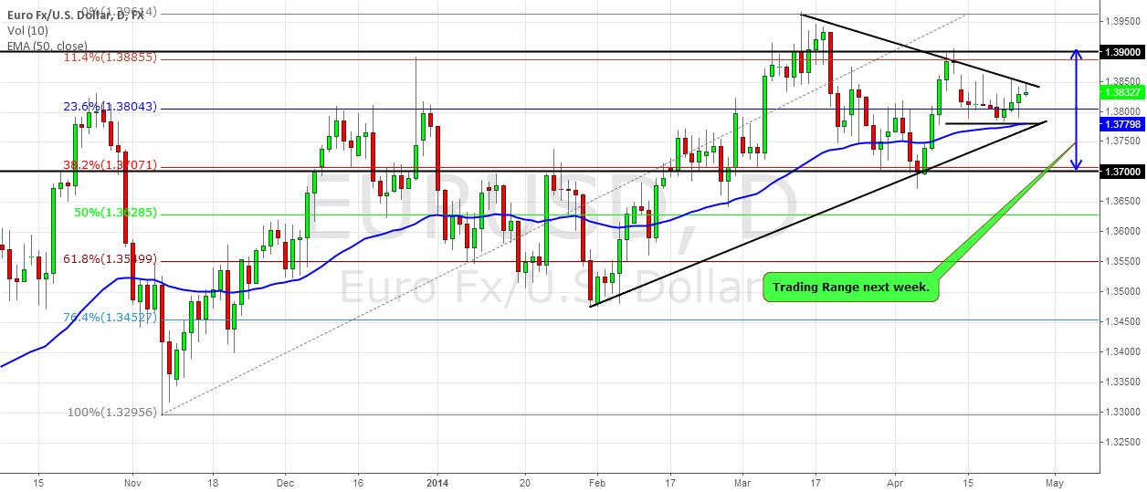 EURUSD next week: The Volatility comes back ( PART 1)