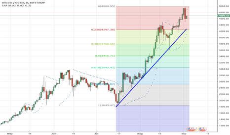 BTCUSD: BTC TrendLine and fibo levels   Support seen at 4250
