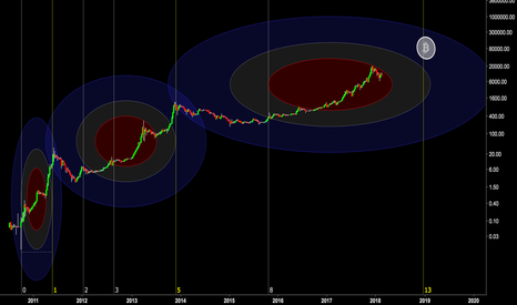 BLX: Fibonacci Knows When Bitcoin Muhn, Sir.