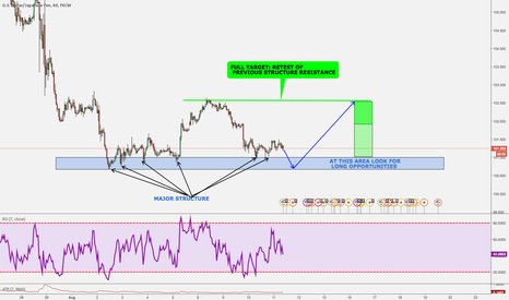USDJPY: USD/JPY: MAJOR STRUCTURE ON THE SPOTLIGHT