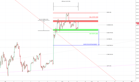 XBT: BTCUSD TRADING RANGE FOR THE PAST ±6DAYS
