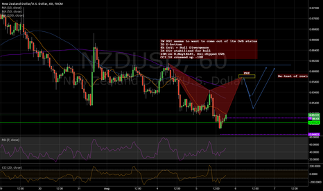 NZDUSD: Cypher developing at second Double-bottom leg ? Let's see.