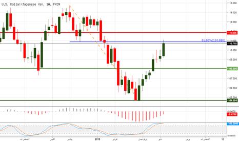 USDJPY: الدولار ين يصل إلى نطاق ينذر بنهاية الصعود