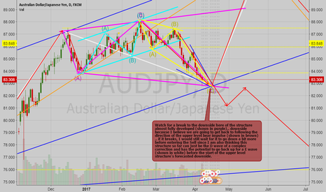 AUDJPY: AUDJPY Daily Possible Sell Setup