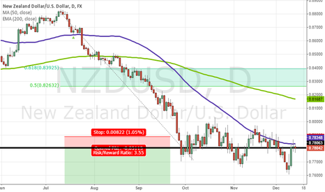 NZDUSD: NZDUSD Showing Reversal Candlesticks at Resistance & 50 SMA