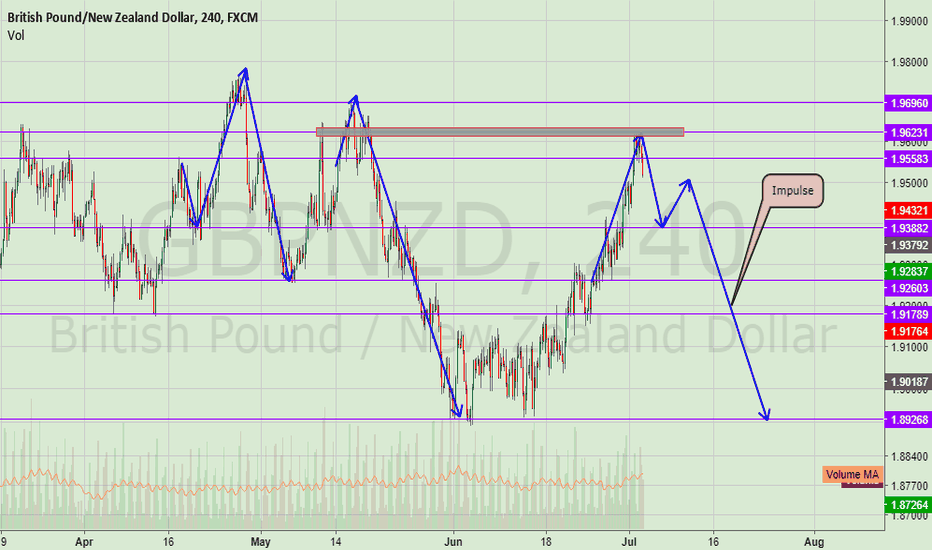 GBPNZD: GbpNzd Ready to Drop!(Probably Stops Clear)