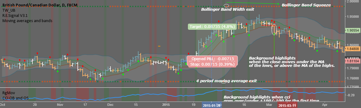 Moving averages and bands
