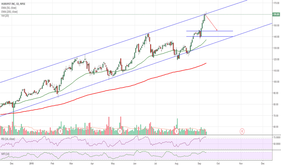 HUBS: $HUBS Hubspot Overbought at Channel Resistance