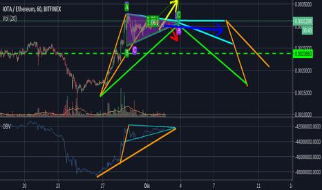 IOTETH: Grafico a farfalla?